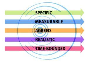 Définir des objectifs SMART